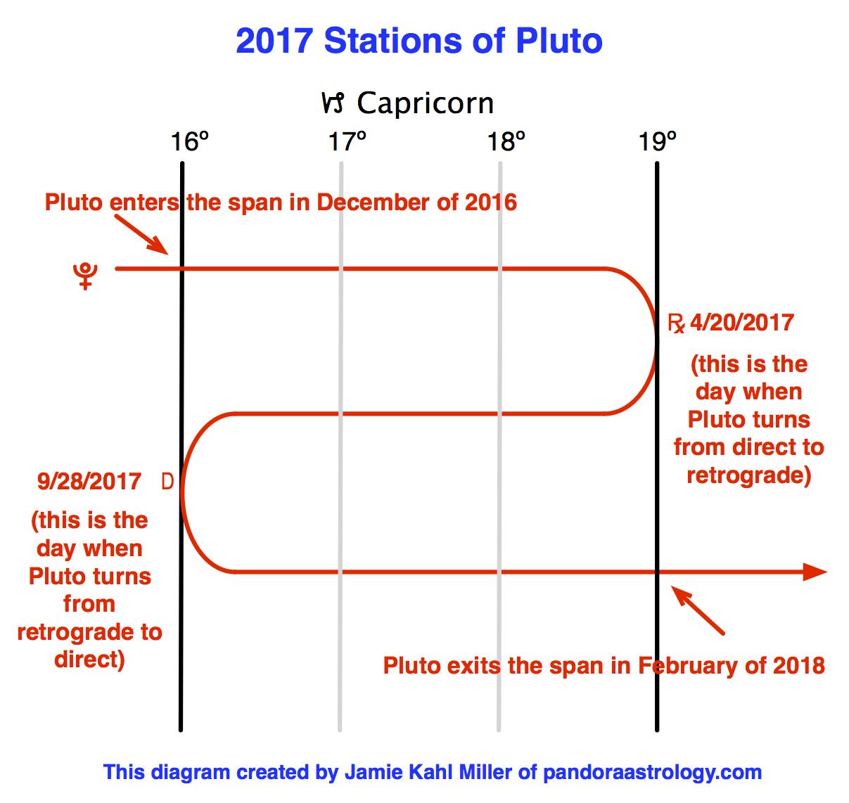 2016-12-1 Pluto transit span 2017