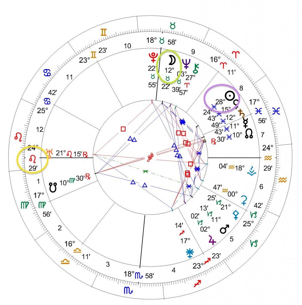Edgar Cayce natal chart Circled
