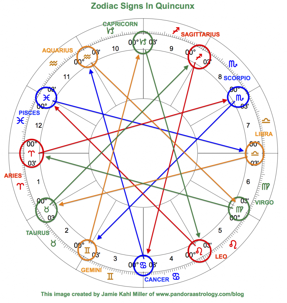 zodiac signs in quincunx