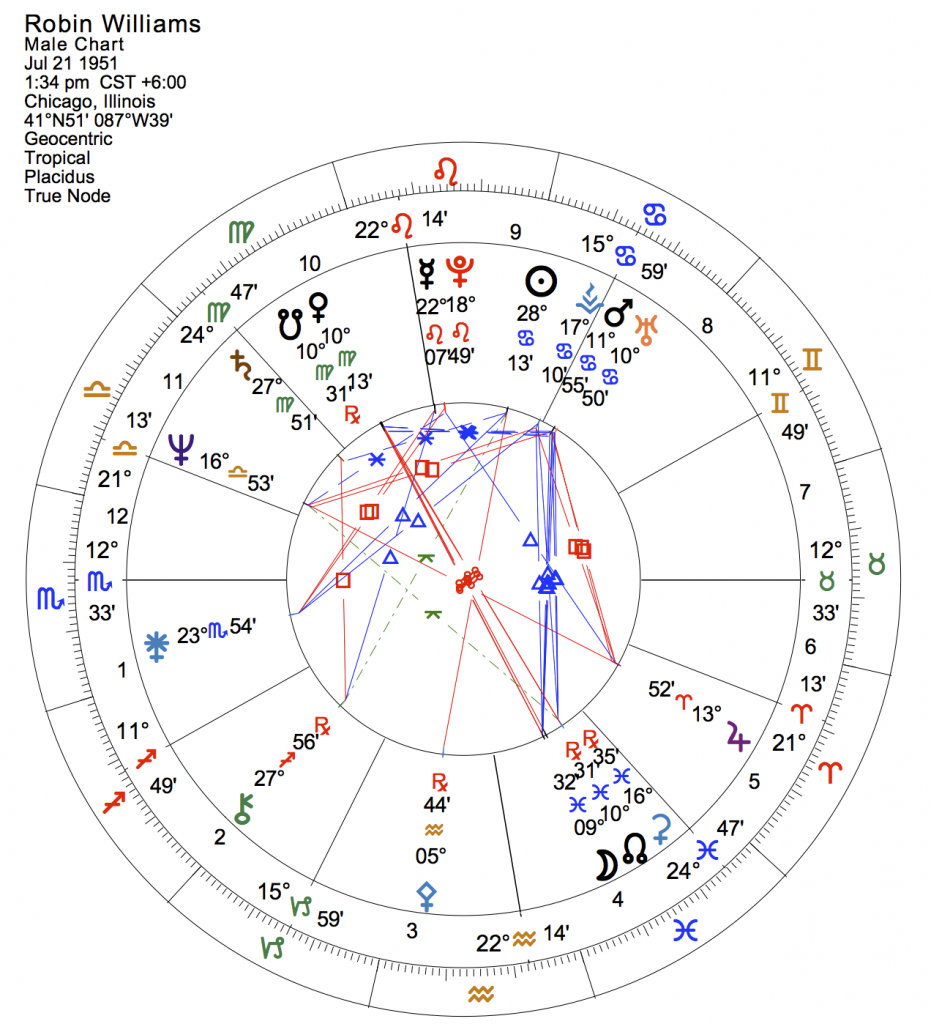 8-31-14 Robin Williams natal chart