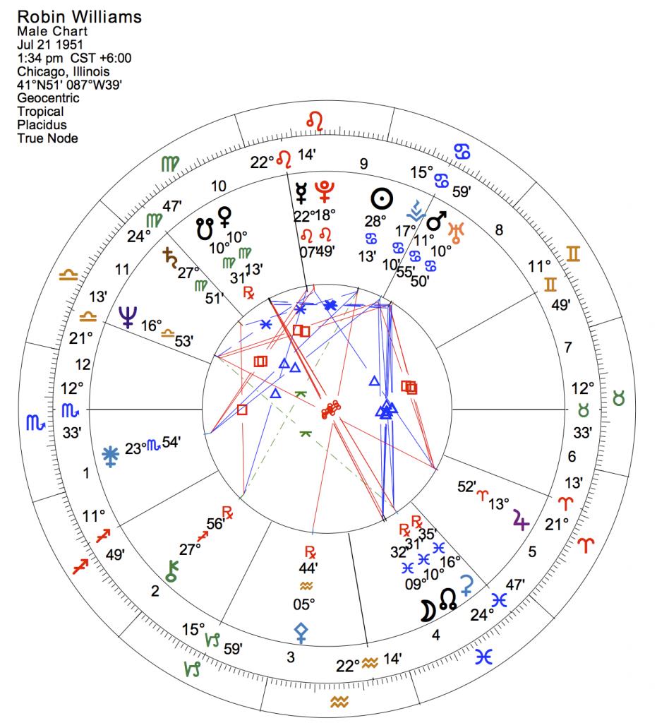 8-31-14 Robin Williams natal chart