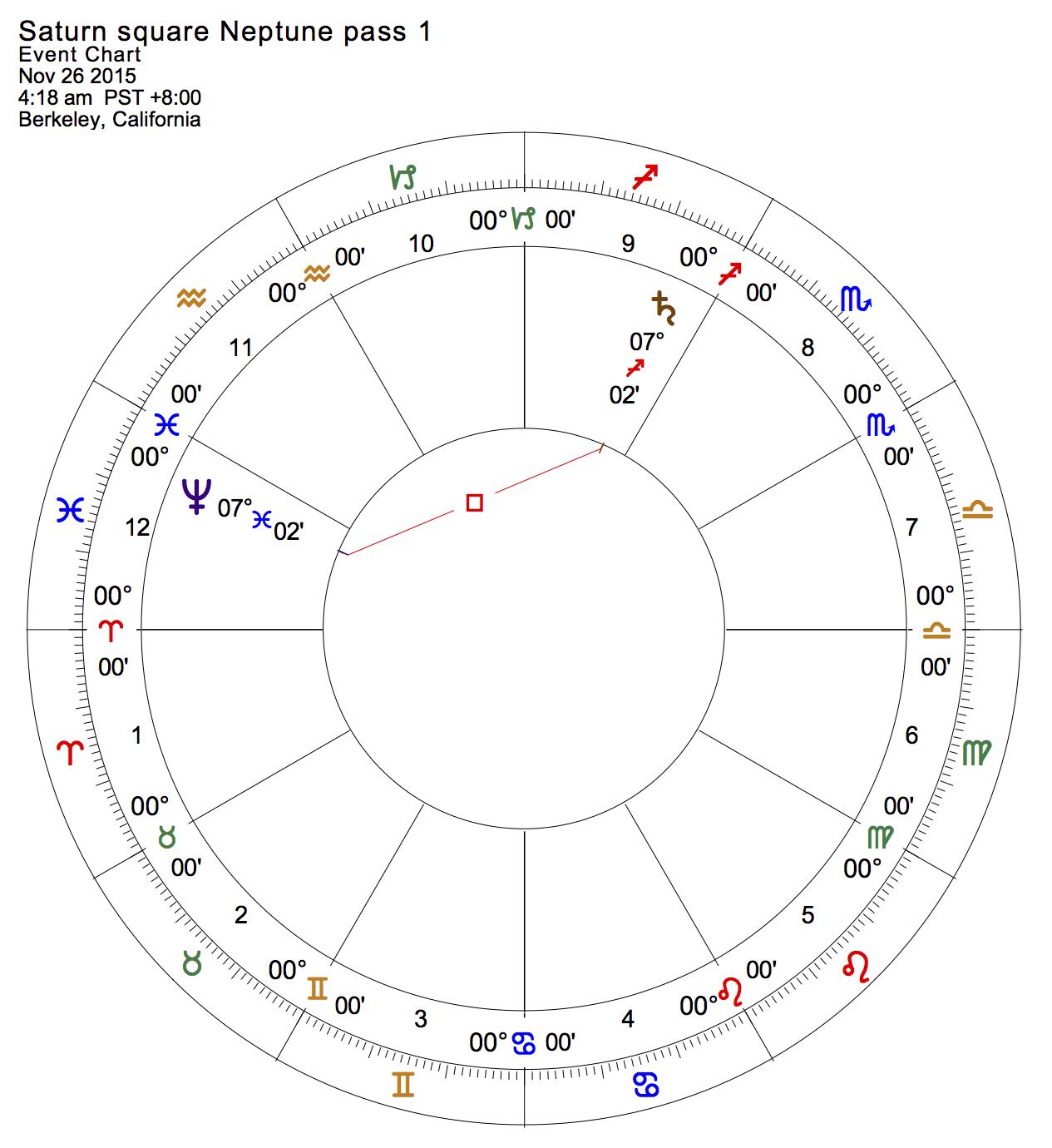 Saturn square Neptune, pass 1
