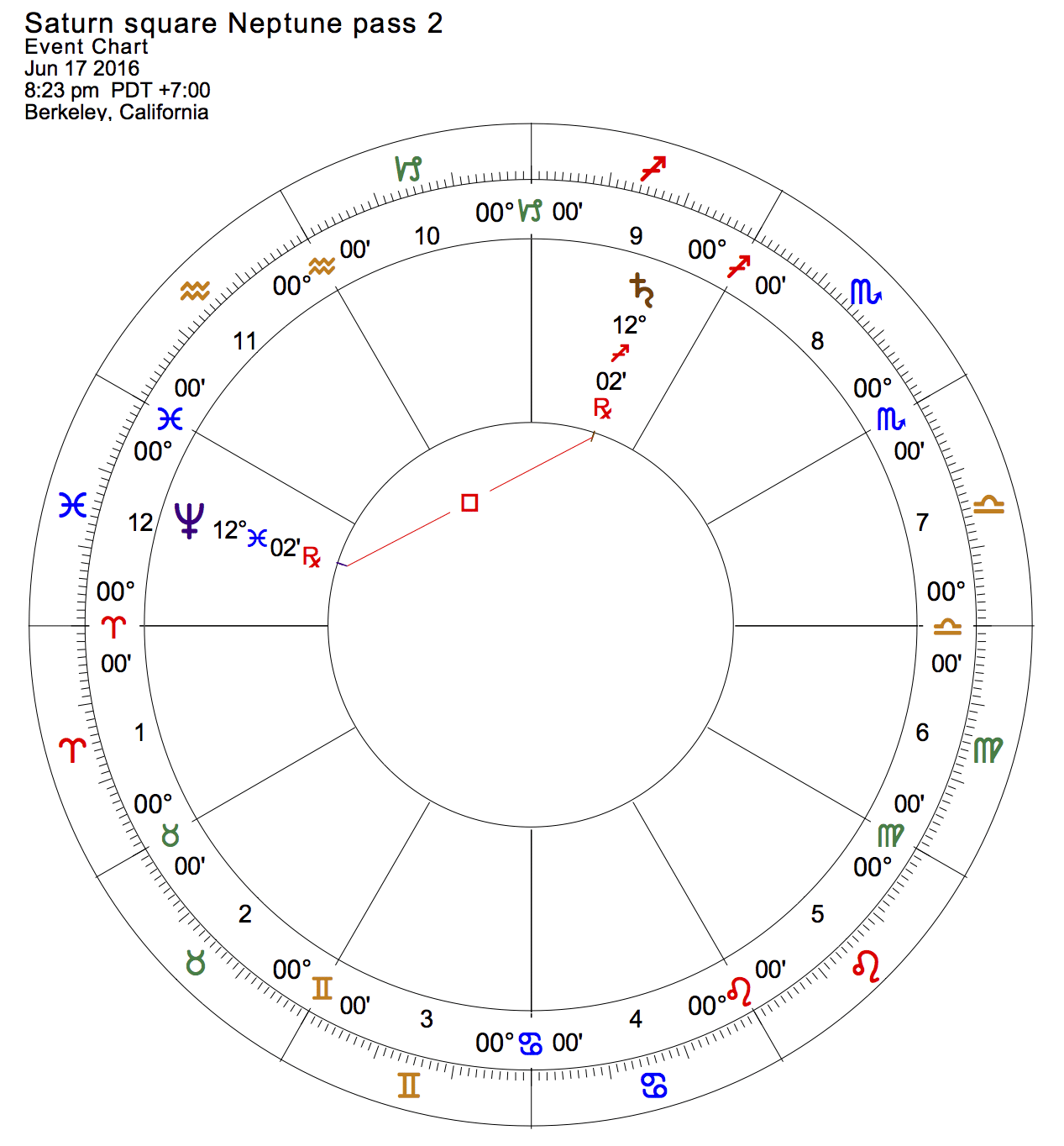 Saturn square Neptune, pass 2