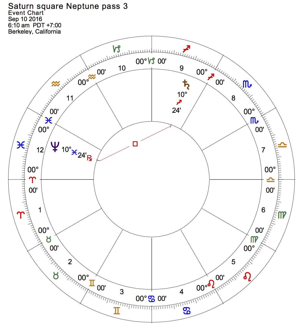 Saturn square Neptune, pass 3