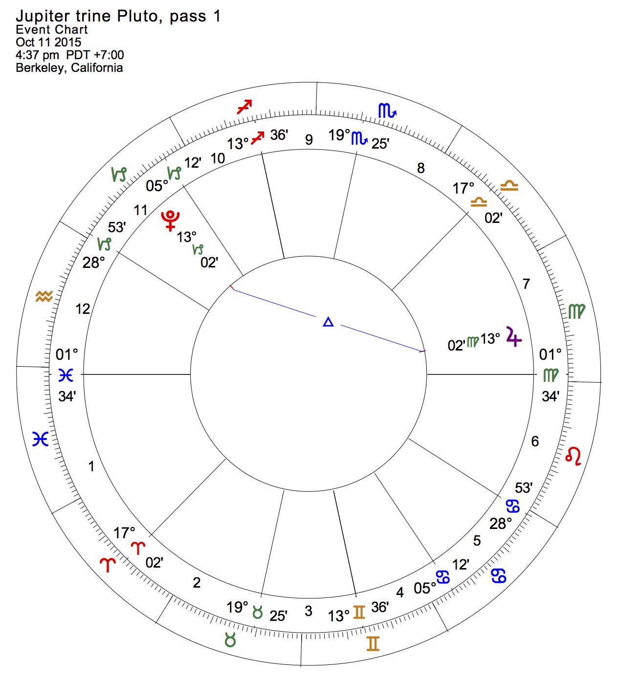 Jupiter trine Pluto, pass 1
