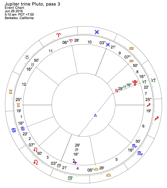 Jupiter trine Pluto, pass 3