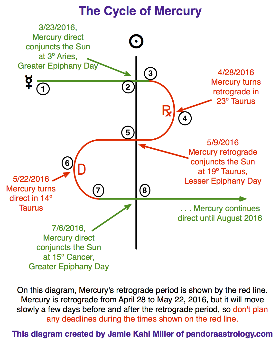 The Mercury Cycle April 2016