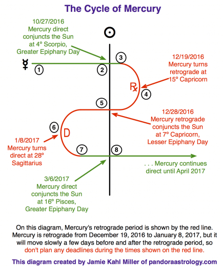 The Mercury Cycle Dec 2016