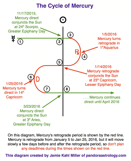The Mercury Cycle Jan 2016