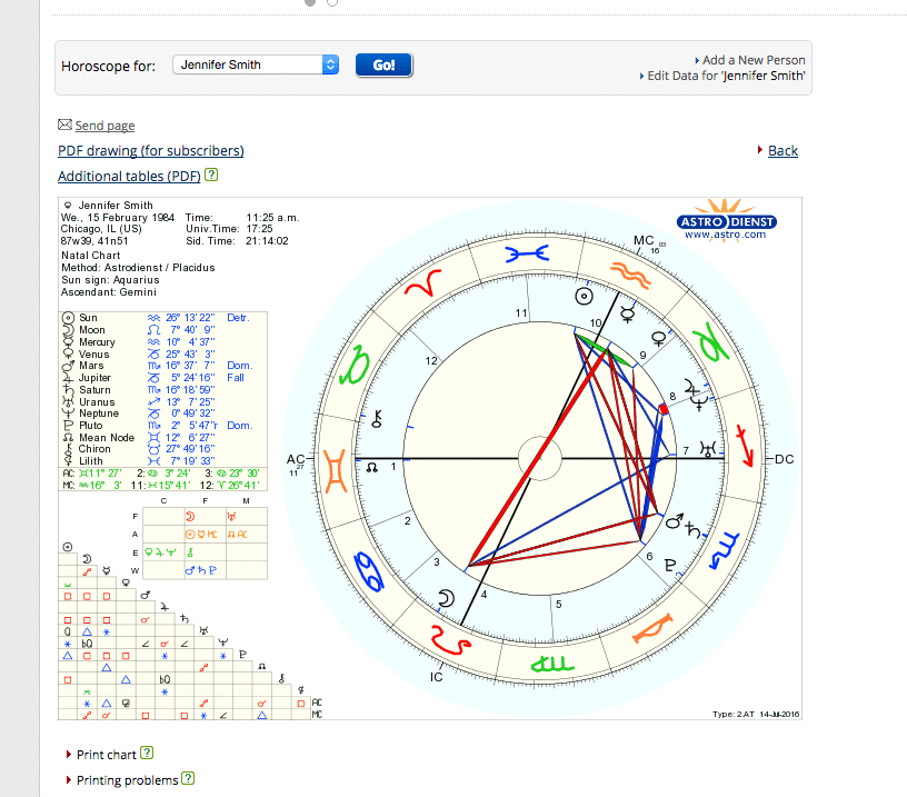 How To Use Astro To Cast Your Free Astrology Chart Pandora
