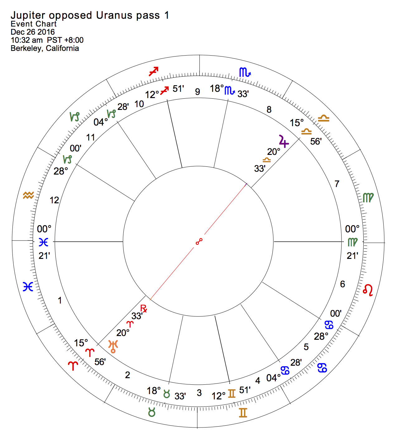 Jupiter opposed Uranus pass 1