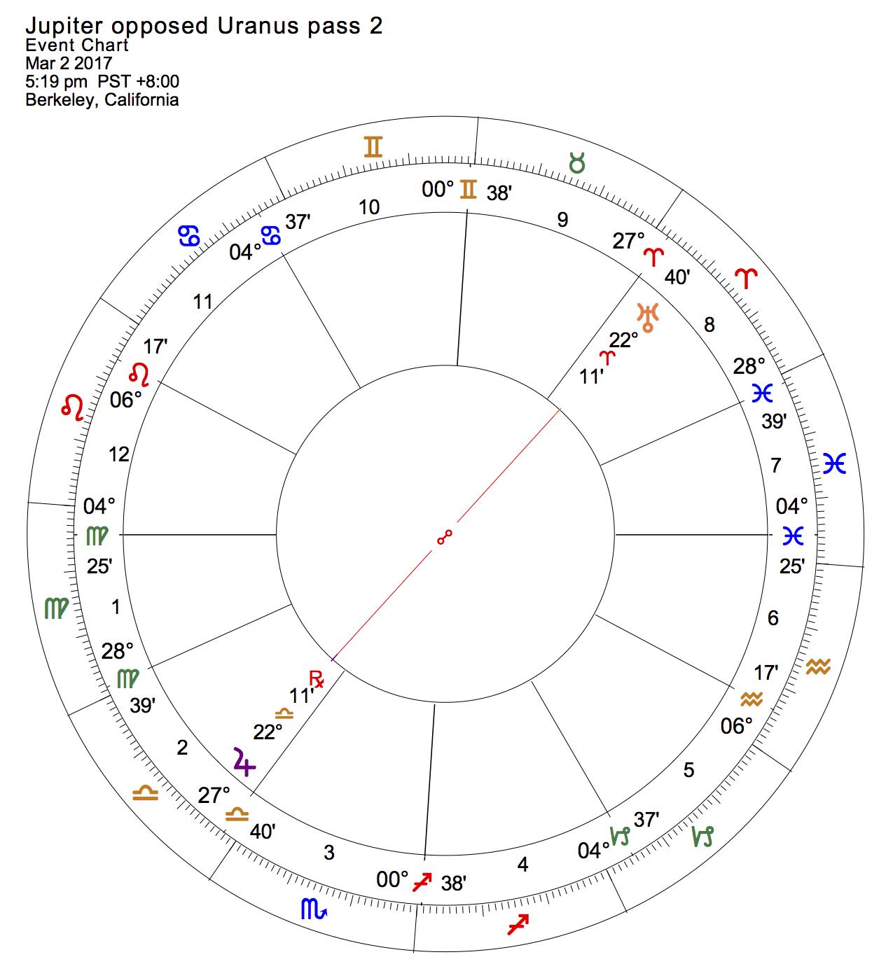 Jupiter opposed Uranus pass 2