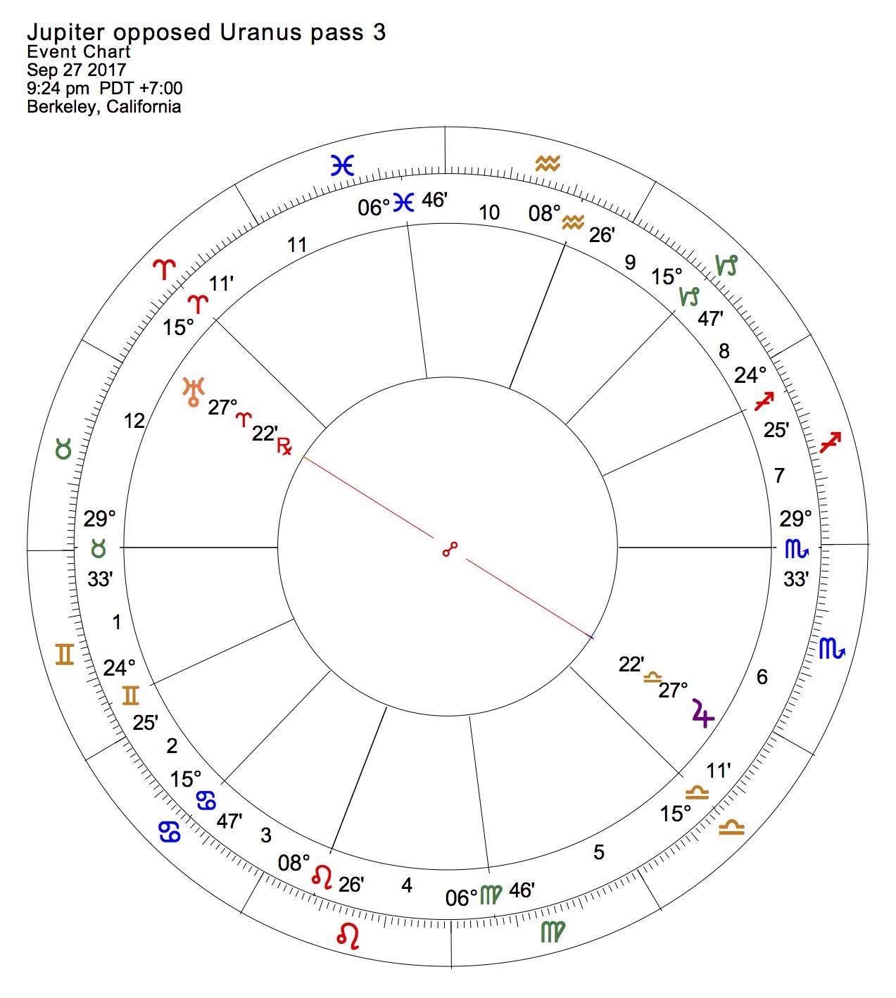Jupiter opposed Uranus pass 3