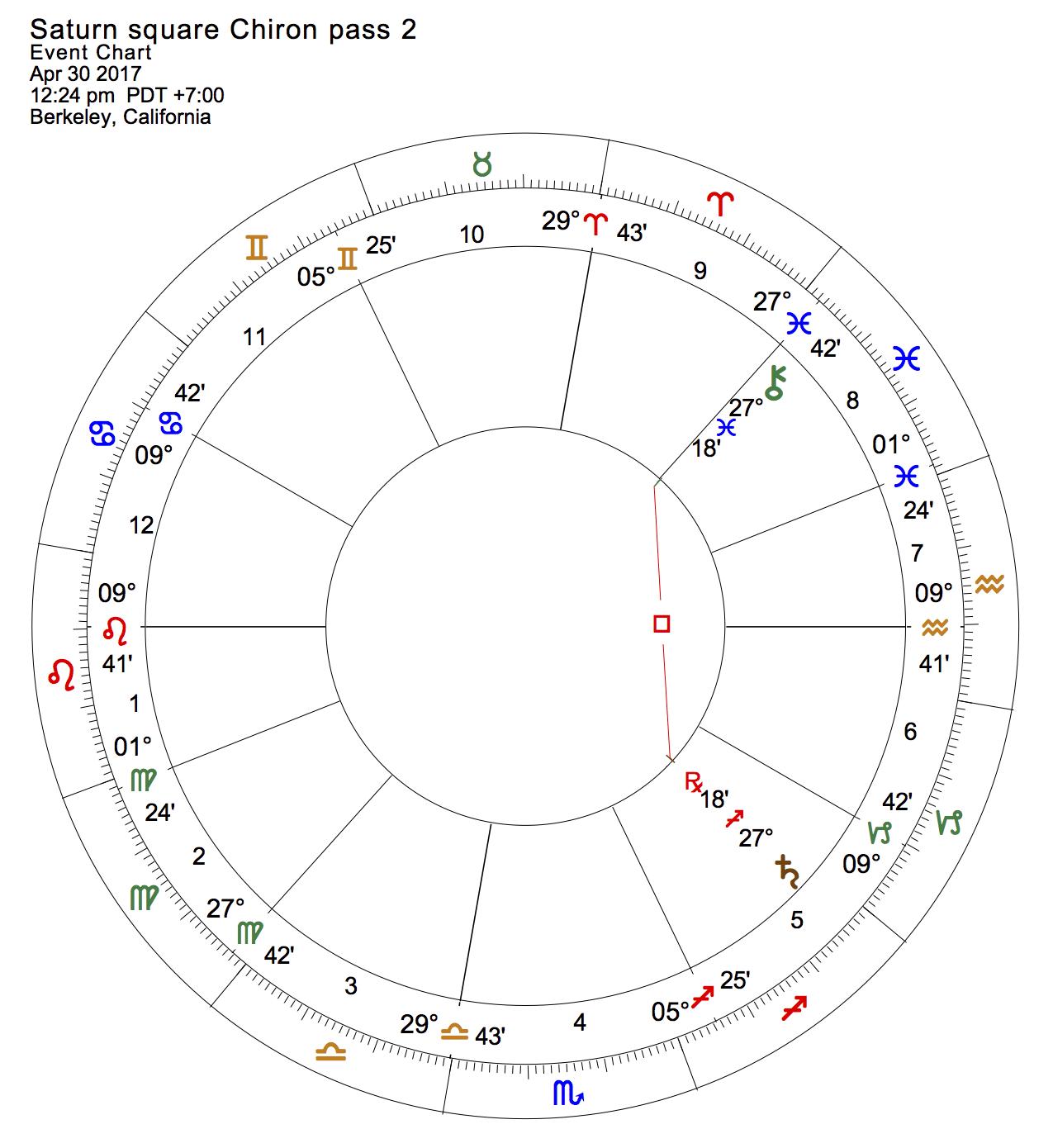 Saturn square Chiron pass 2