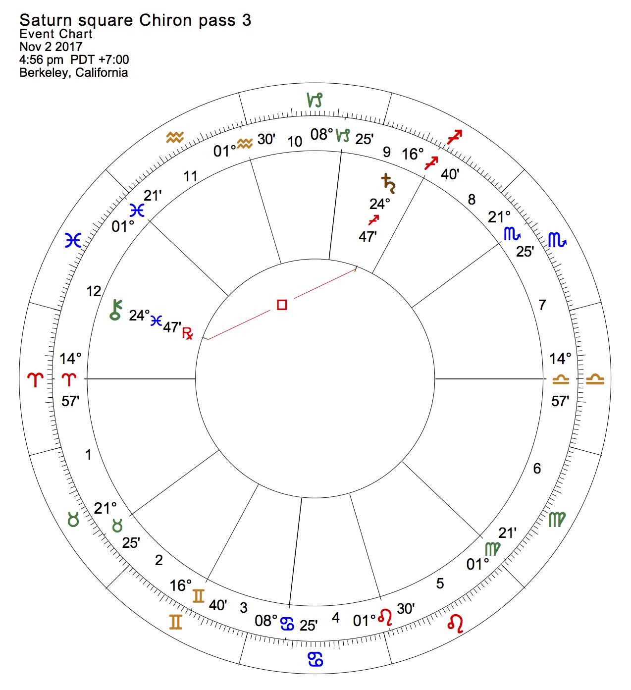 Saturn square Chiron pass 3