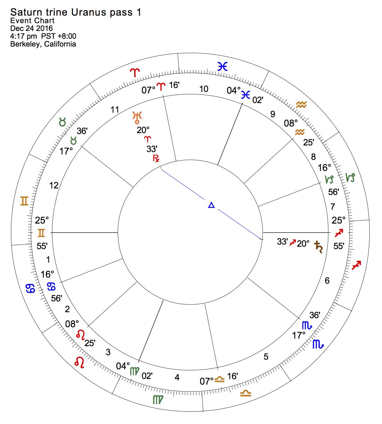 Saturn trine Uranus pass 1