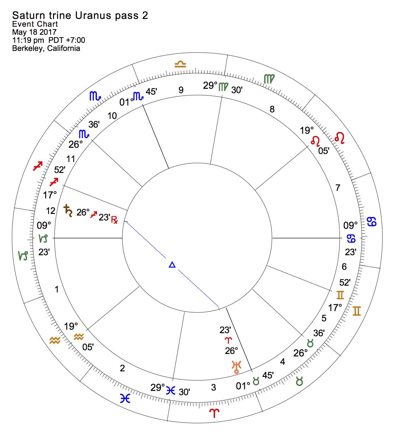 Saturn trine Uranus pass 2
