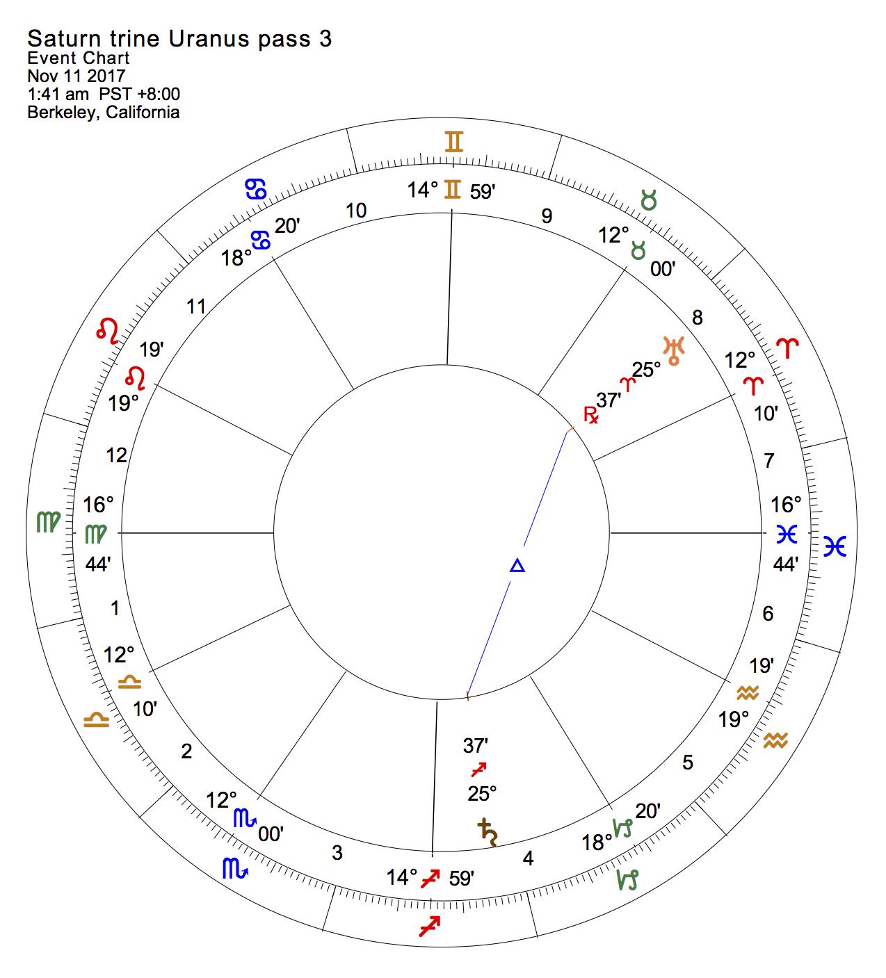 Saturn trine Uranus pass 3