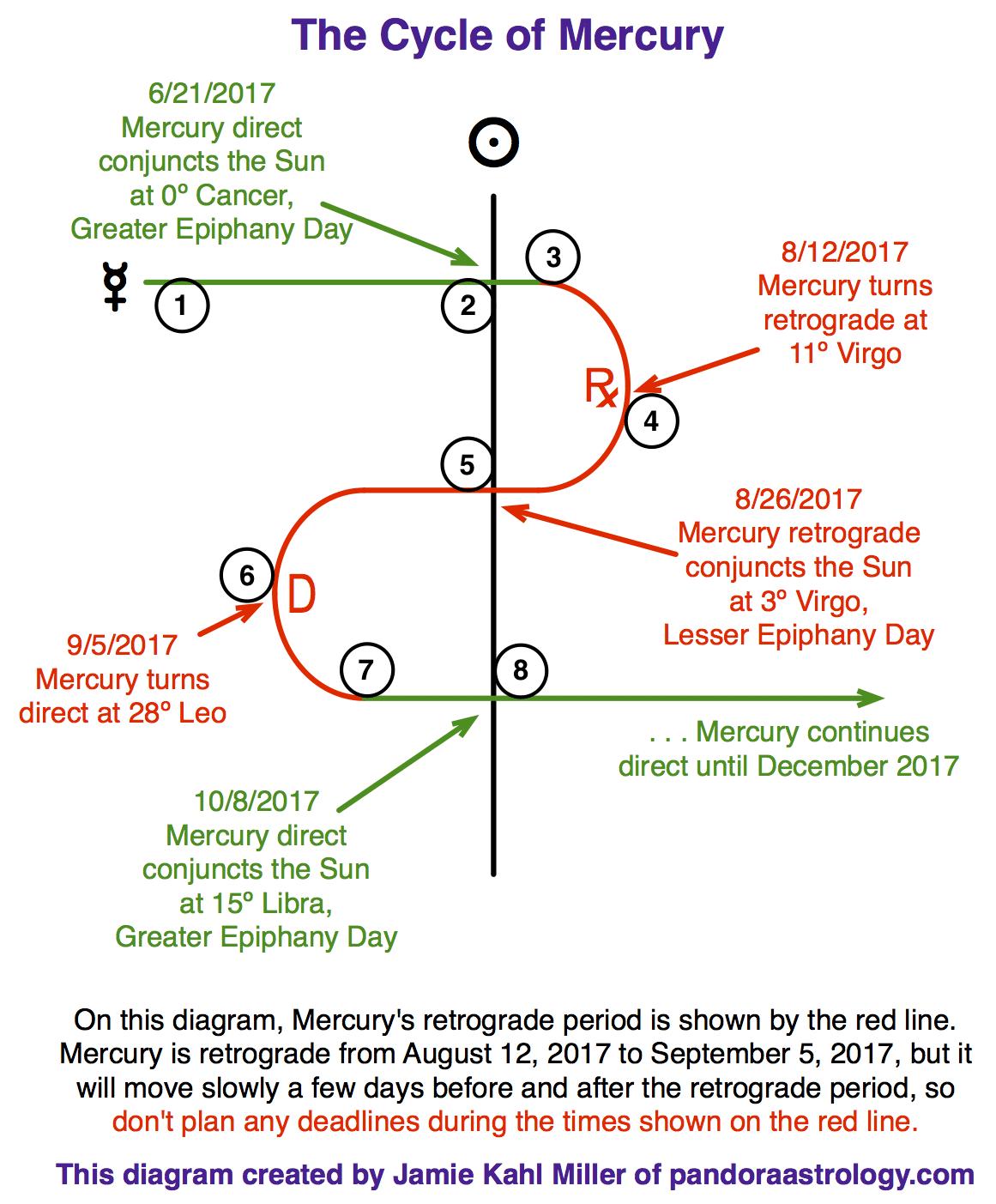Mercury retrograde in leo and virgo pandora astrology 2017 1 5 the mercury cycle aug sept 2017 nvjuhfo Gallery