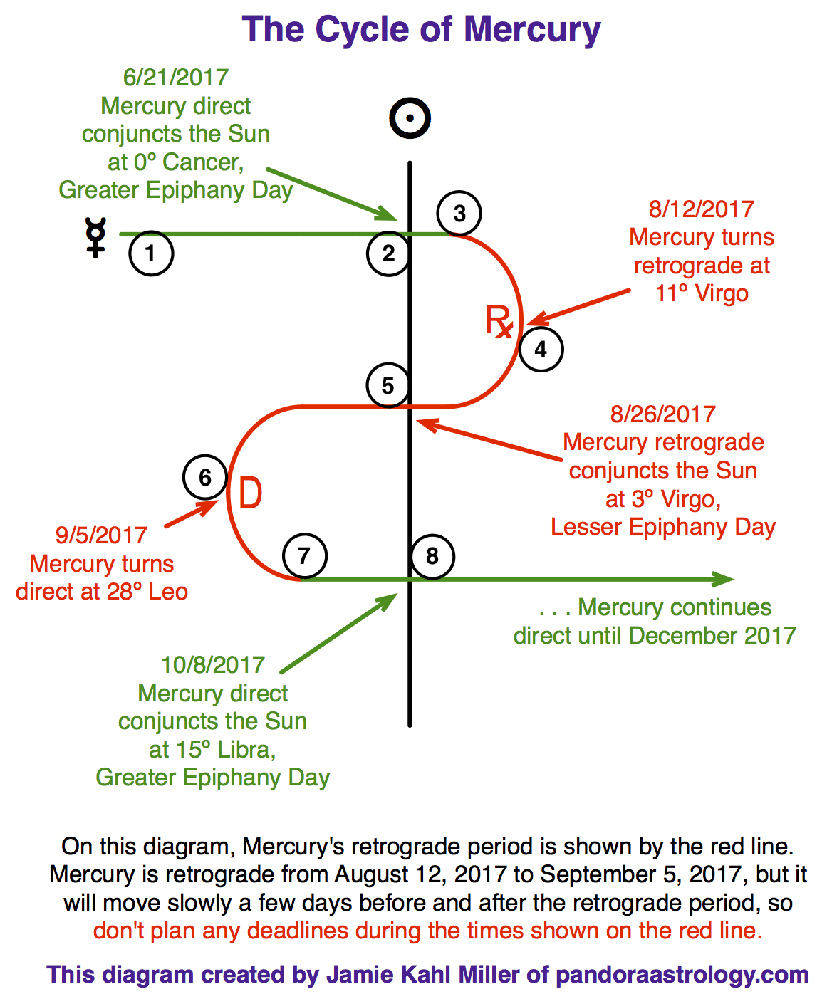 mercury retrograde in sagittarius pandora astrology