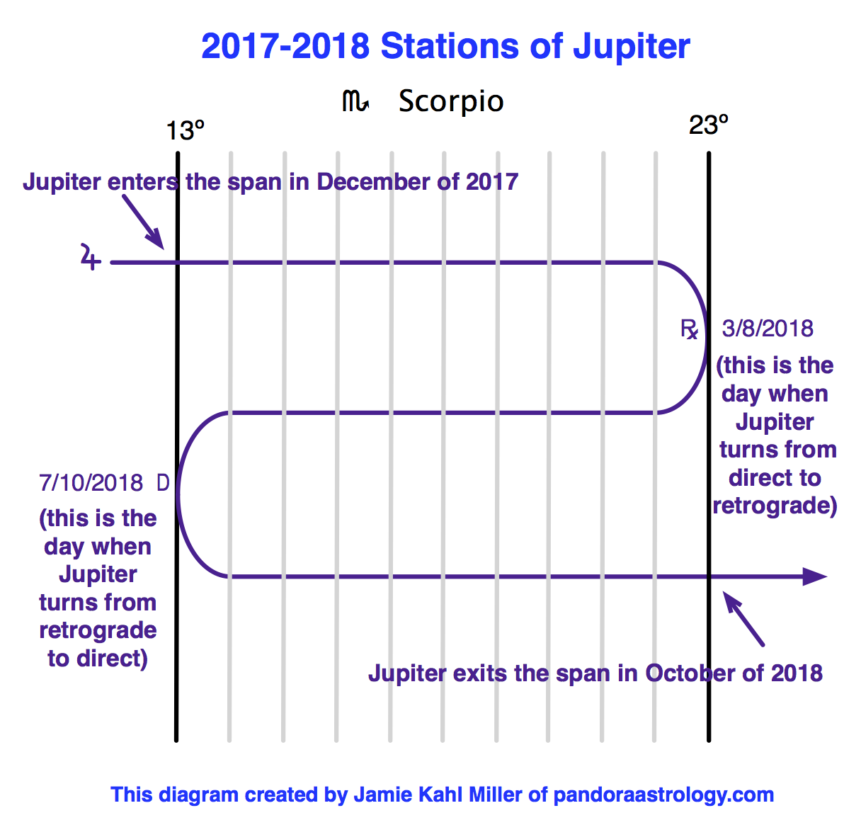 This years stations of jupiter pandora astrology leo and aquarius if you have any planet in 13 to 23 degrees of any of those signs that planet is also having a jupiter transit nvjuhfo Image collections