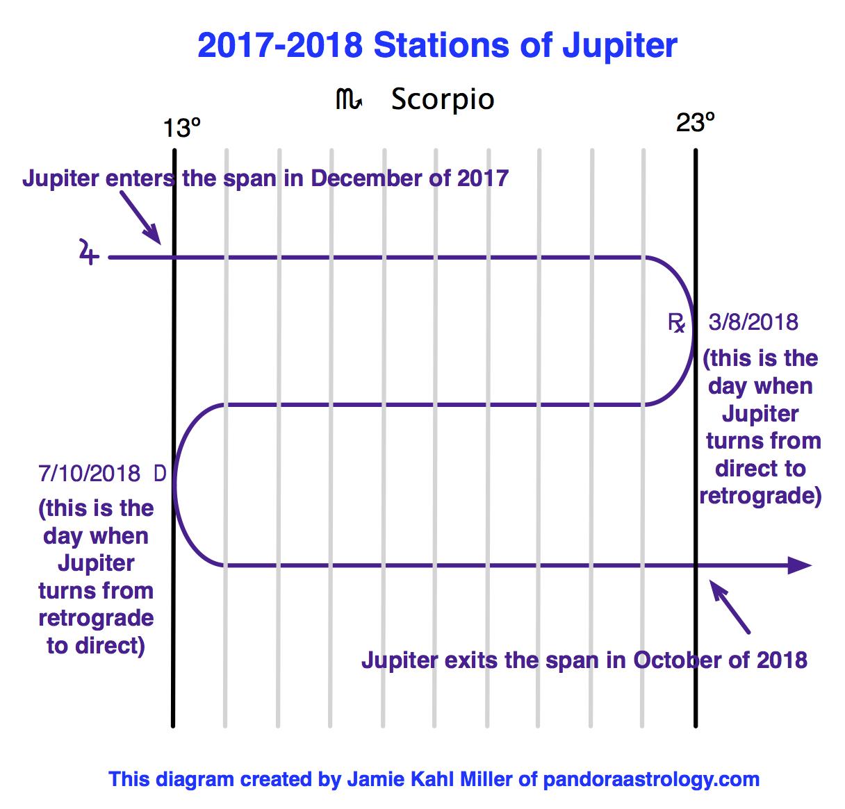 This Years Stations Of Jupiter Pandora Astrology