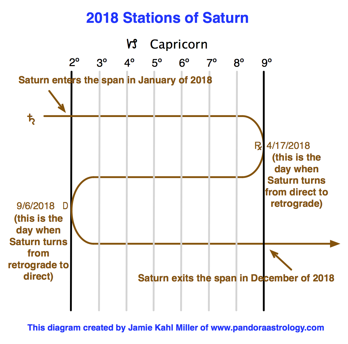 This years stations of saturn pandora astrology aries and cancer if you have any planet in 2 to 9 degrees of any of those signs that planet is also having a saturn transit nvjuhfo Choice Image