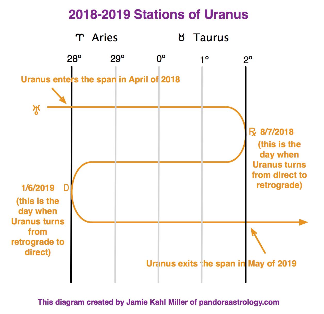 2018-2019 Stations of Uranus 4-1-18 - Pandora Astrology
