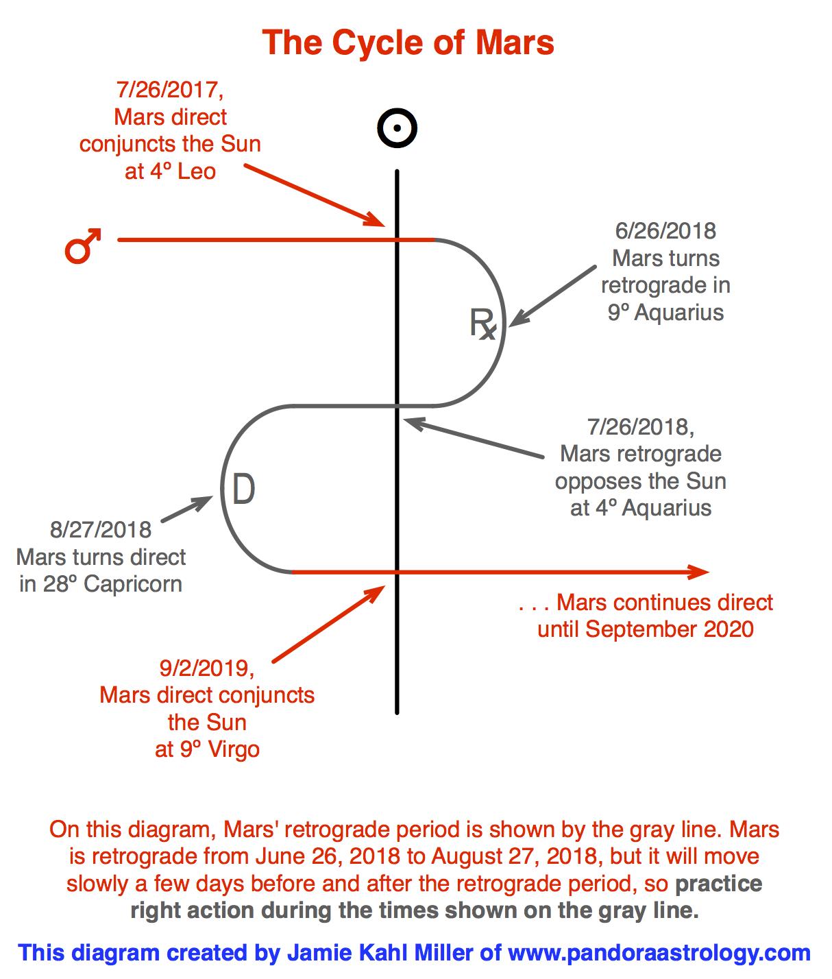 Mars cycle 2018