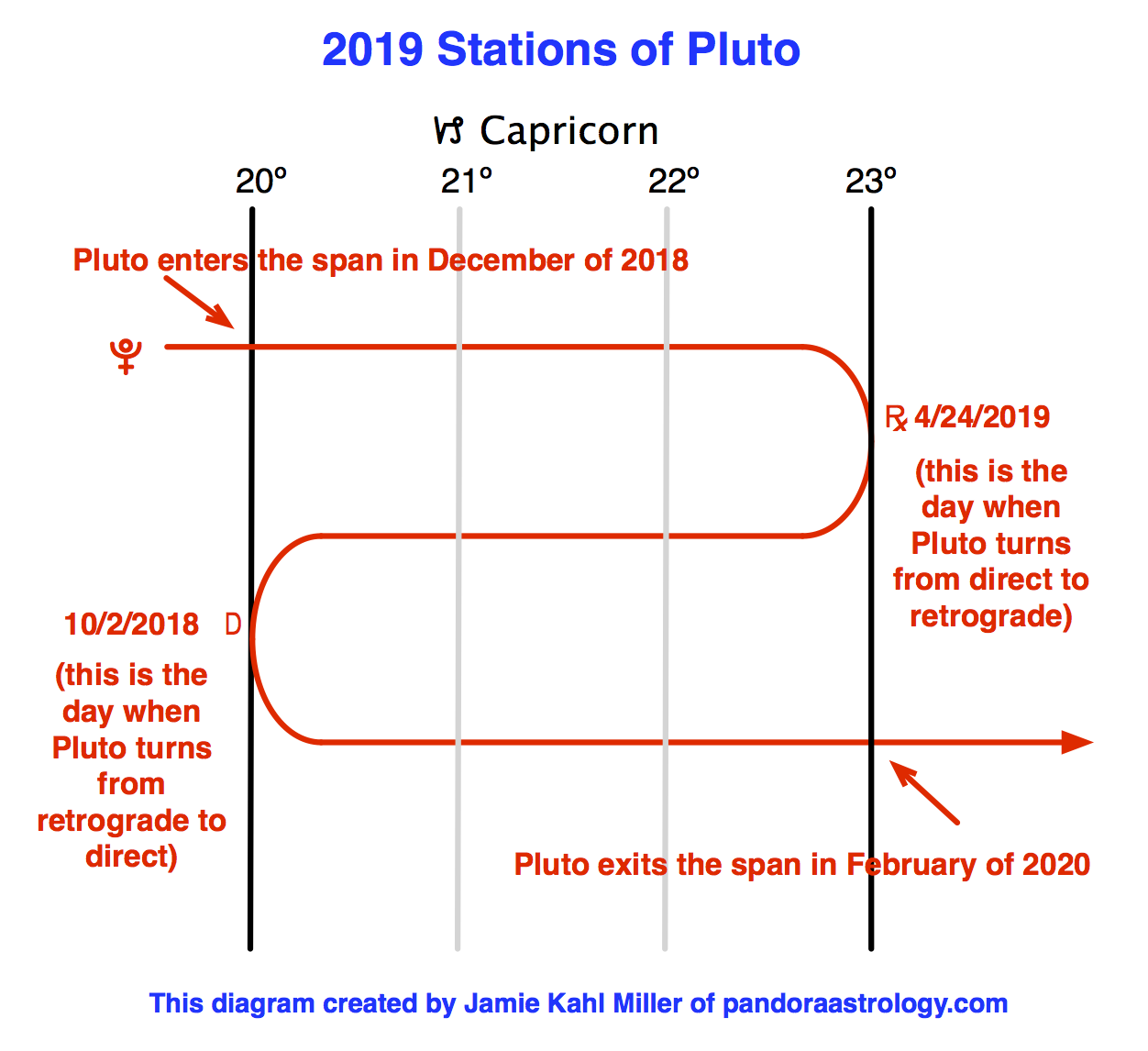 This Year's Stations of Pluto - Pandora Astrology