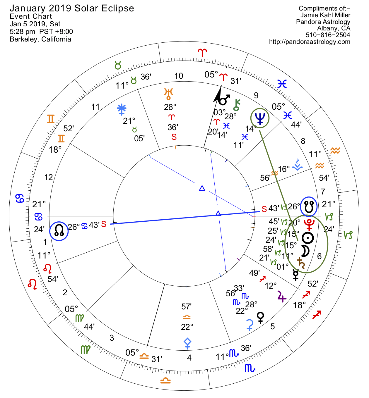 Moon Phase Cycle: Bigger Picture