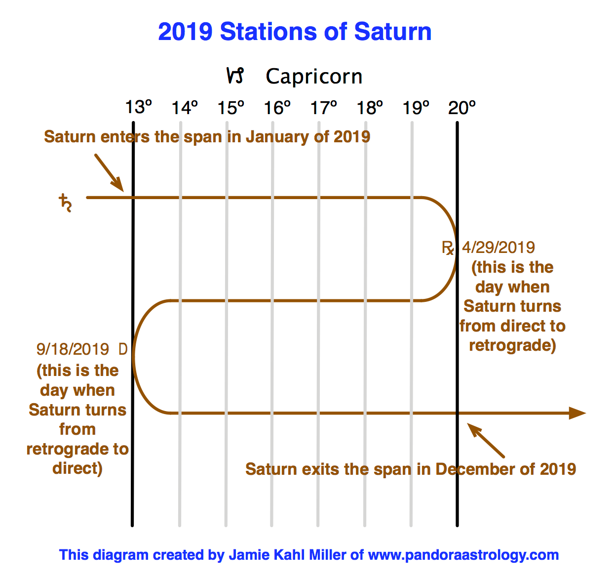This Year's Stations of Saturn - Pandora Astrology
