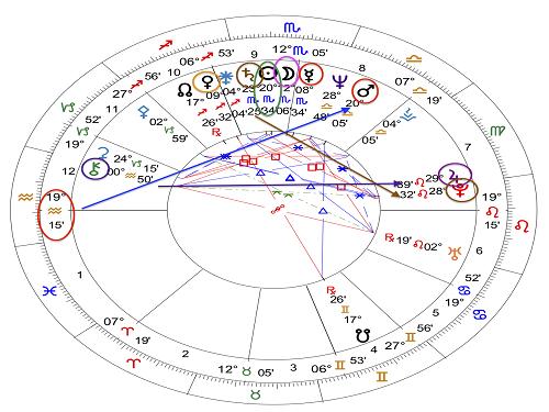 Whoopi Goldberg chart