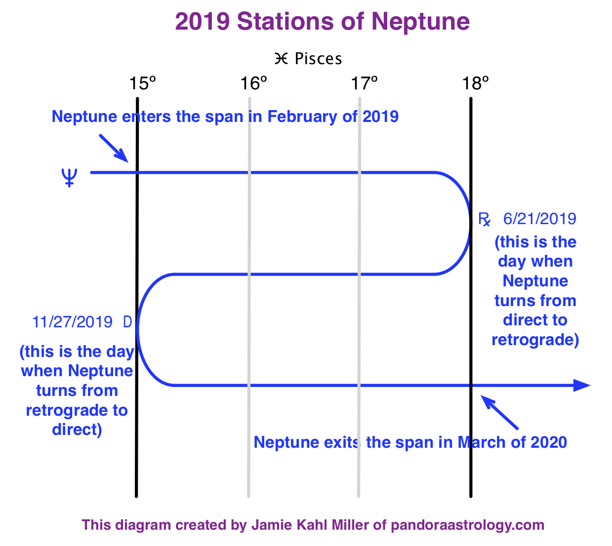 This Year's Stations of Neptune - Pandora Astrology