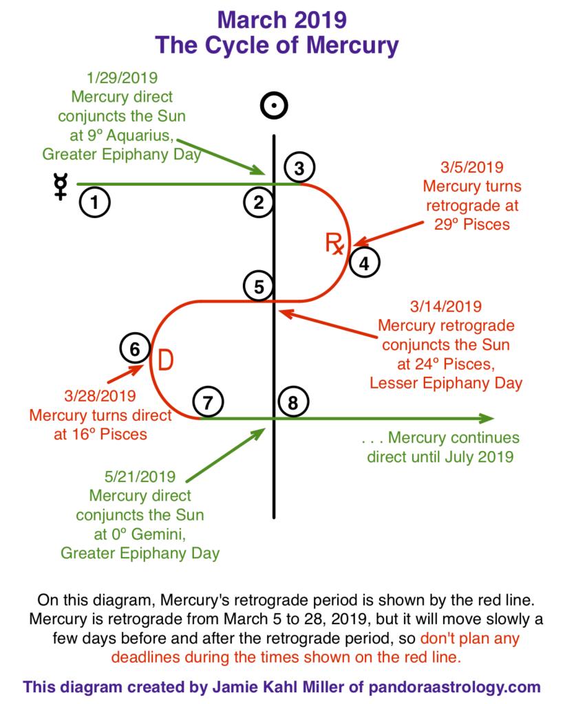 Mercury Retrograde in Pisces - Pandora Astrology