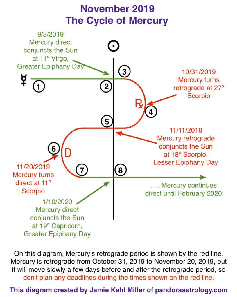The Cycle of Mercury