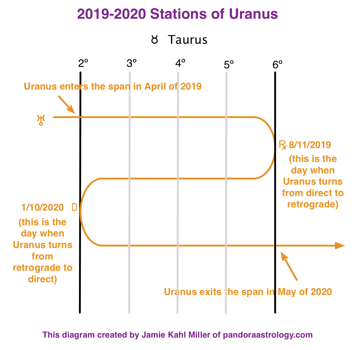 This Year's Stations of Uranus - Pandora Astrology
