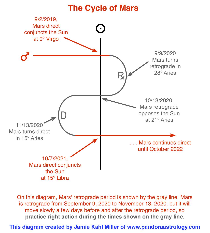 This Year's Mars Retrograde - Pandora Astrology