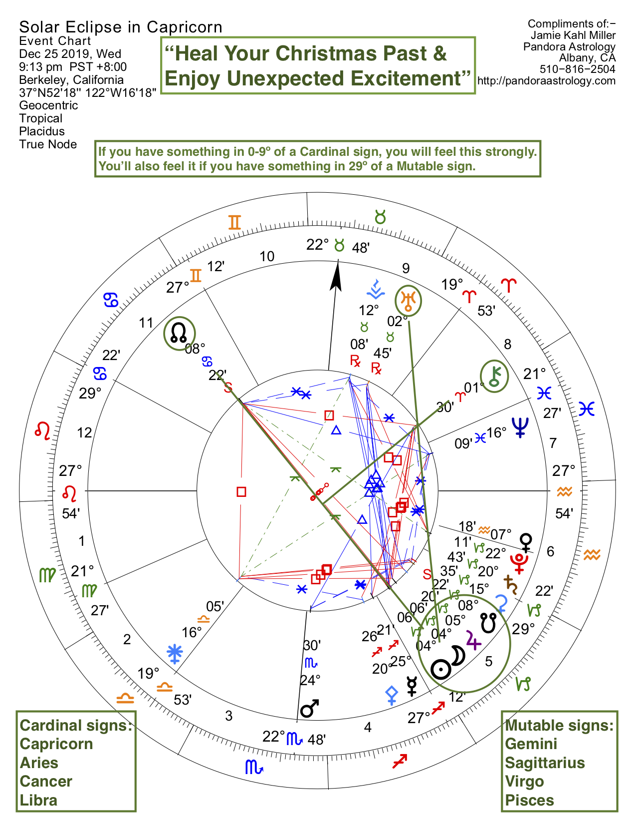 chart for the lunar eclipse in Capricorn of December 2019