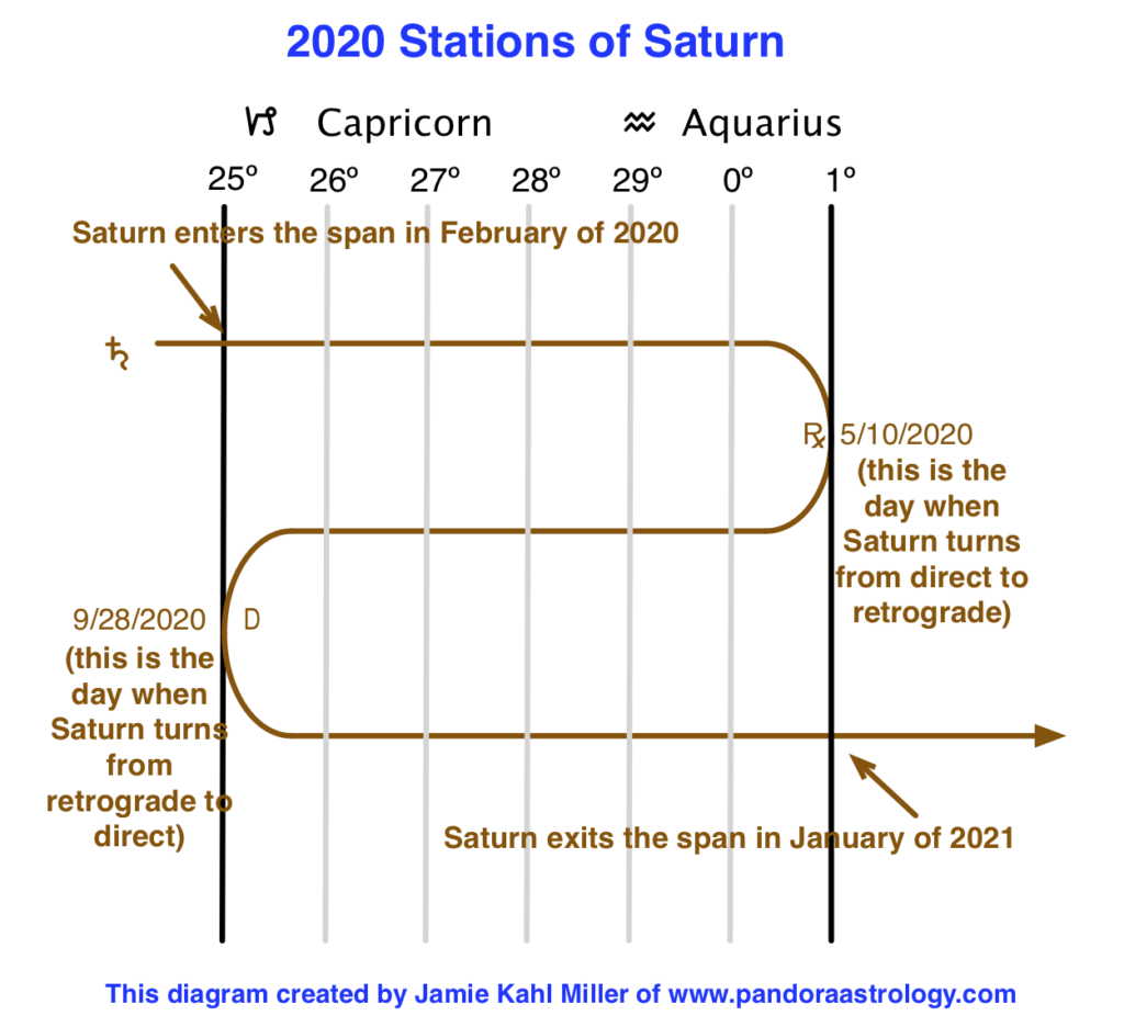 2020 Stations of Saturn