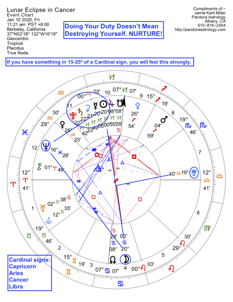 chart for the lunar eclipse in Cancer of January 2020