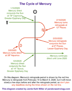 diagram showing Mercury Retrograde cycle in February and March 2020