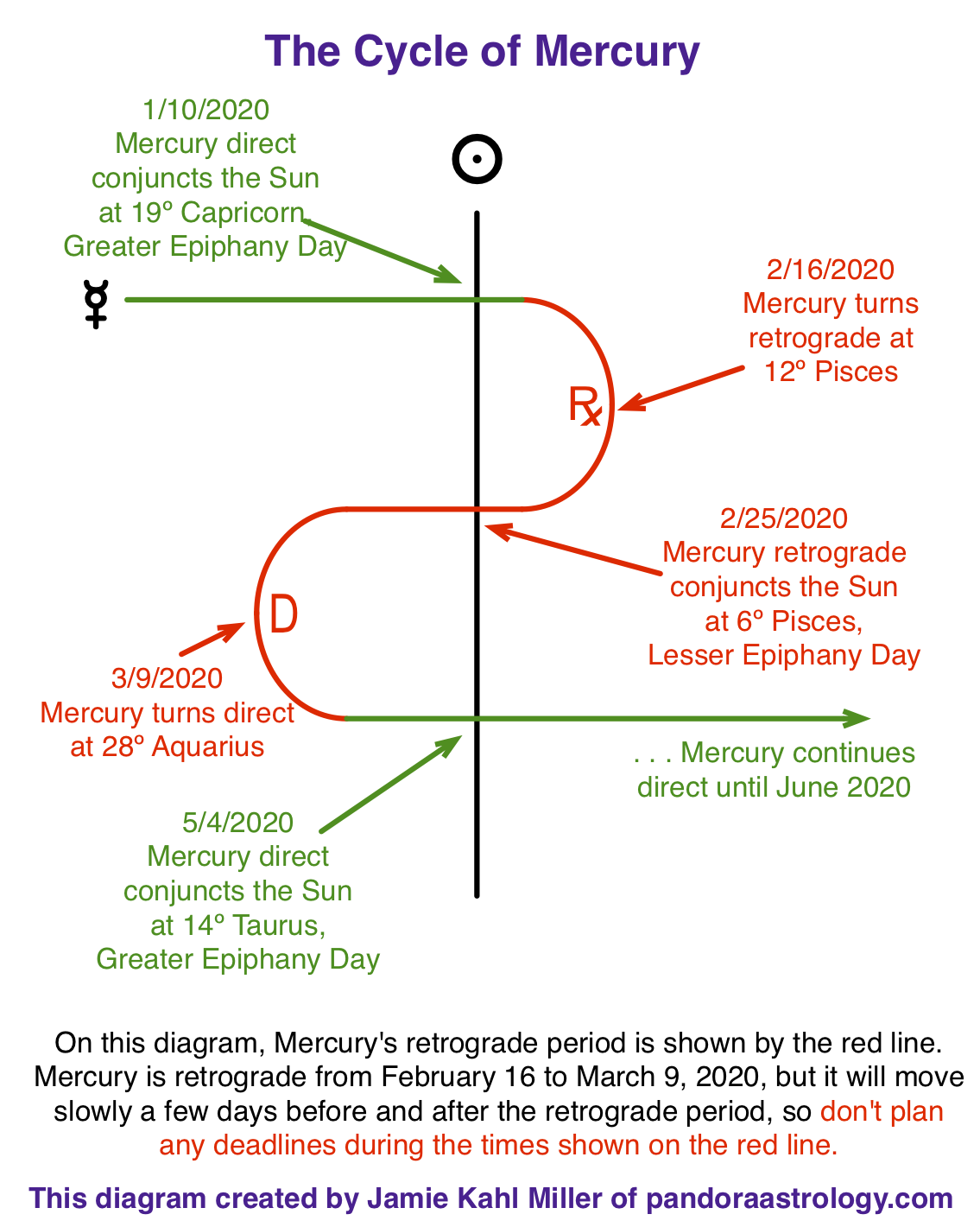 diagram showing Mercury Retrograde cycle in Pisces and Aquarius, February and March 2020