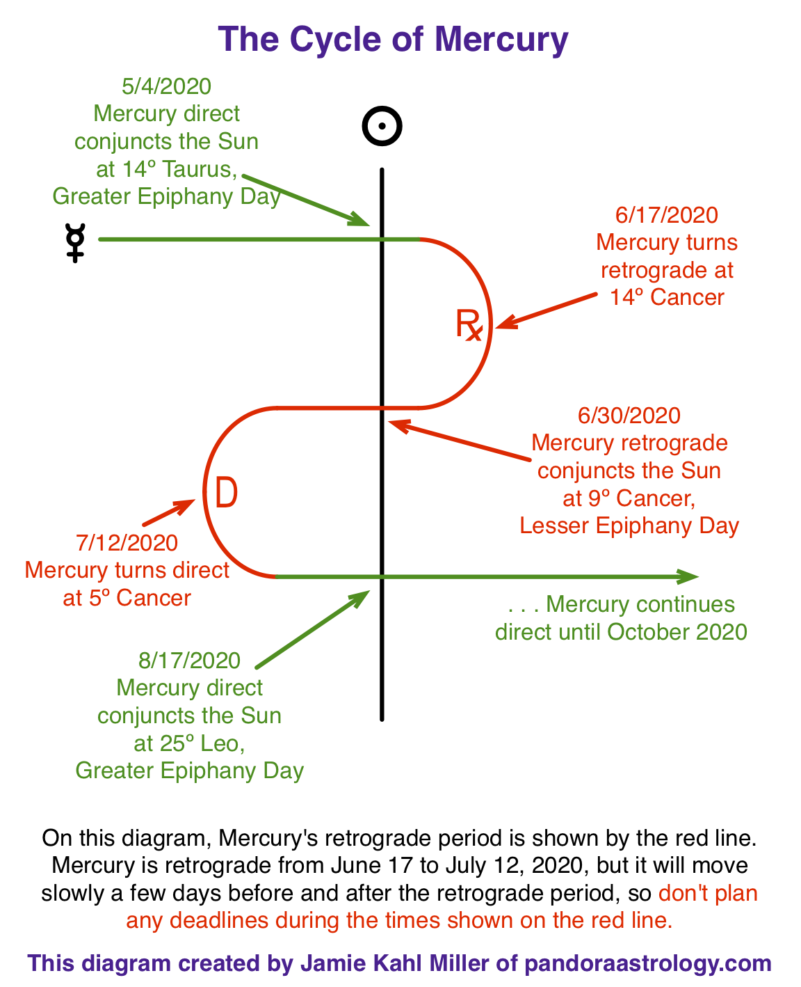 diagram showing Mercury Retrograde cycle in Cancer, June and July 2020