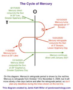 diagram showing Mercury Retrograde cycle in Scorpio and Libra, October and November 2020