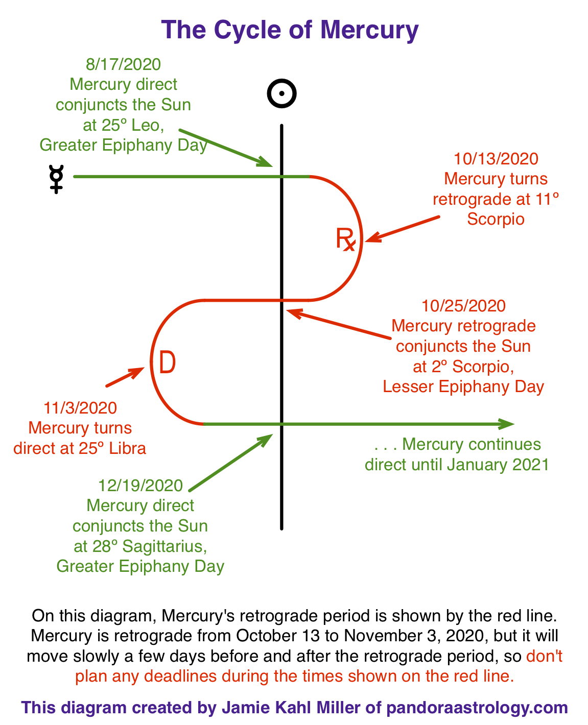 diagram showing Mercury Retrograde cycle in Scorpio and Libra, October and November 2020