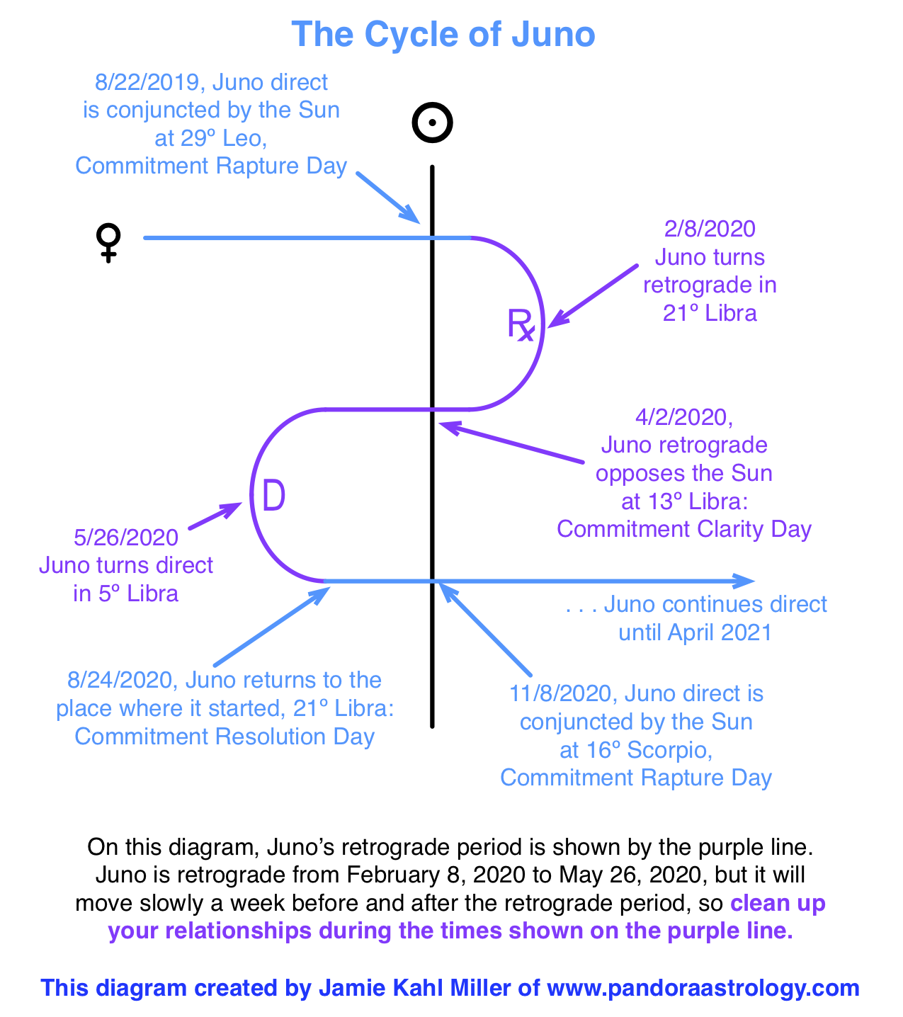 2022 Retrograde Calendar.This Year S Juno Retrograde Pandora Astrology