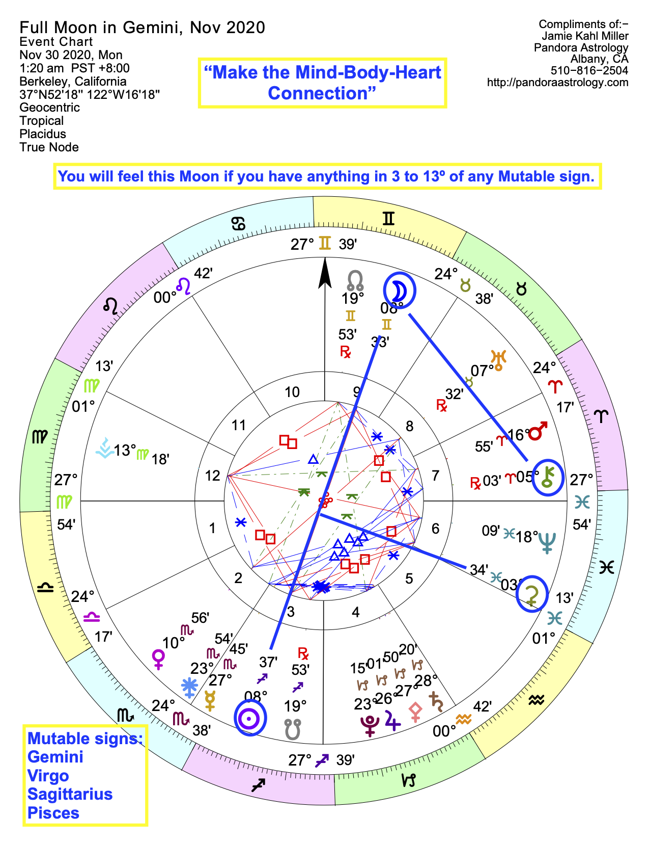 Astrology Chart of Gemini Full Moon and Lunar Eclipse in November 2020