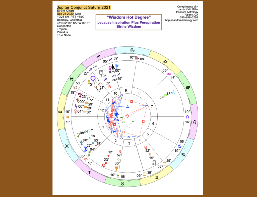 Image of chart for Jupiter-Saturn conjunction in December 2020