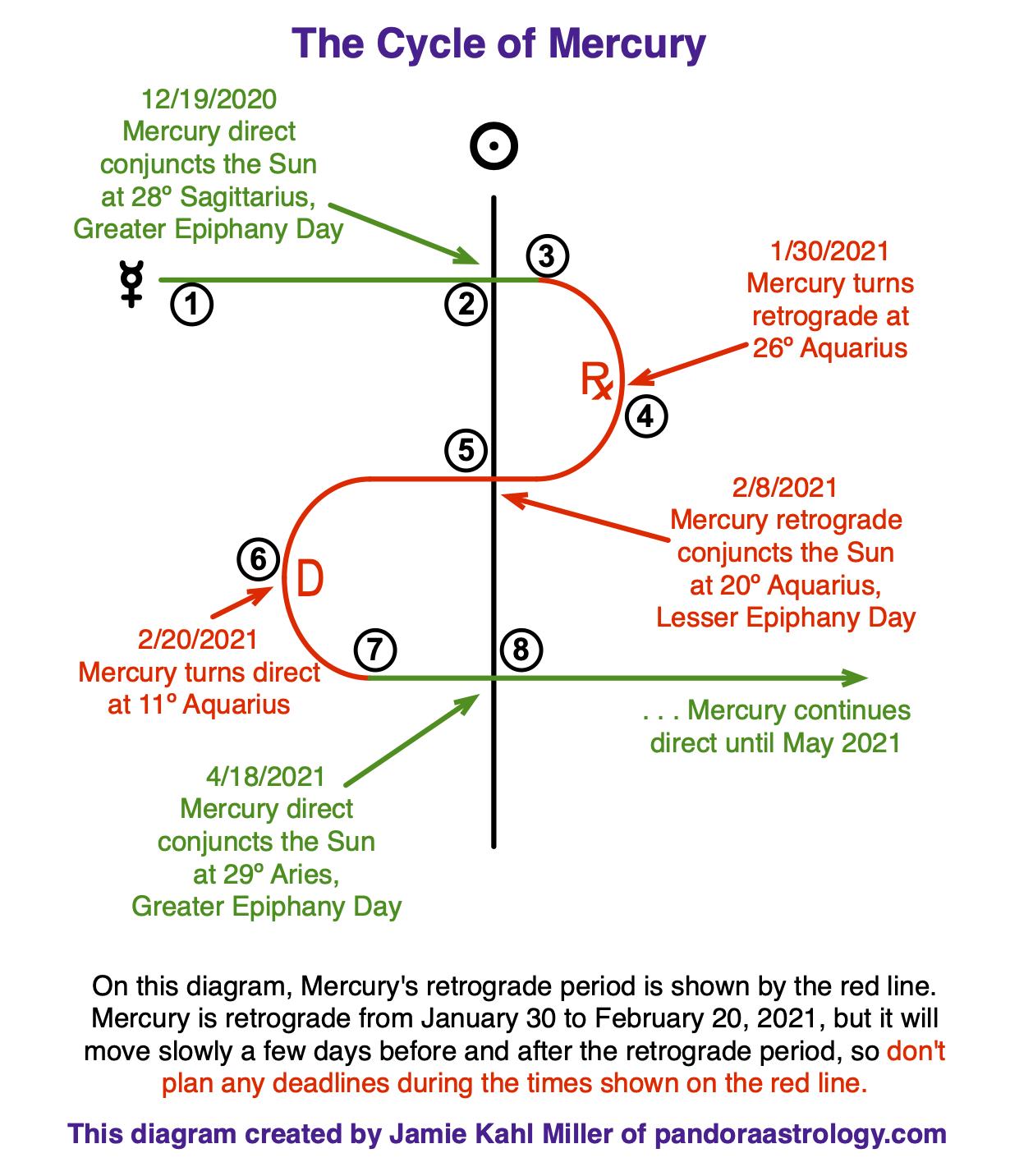 The Mercury Cycle Feb 2021